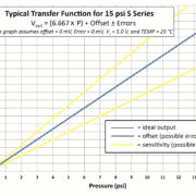 Transfer Function Graph for S Series 15 psi MEMS Die